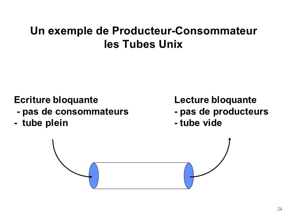 24 Un exemple de Producteur-Consommateur les Tubes Unix Ecriture bloquante - pas de consommateurs - tube plein Lecture bloquante - pas de producteurs