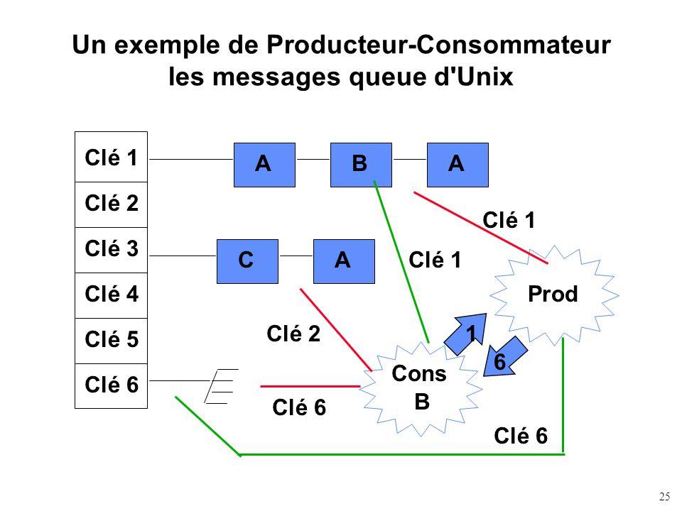 25 Un exemple de Producteur-Consommateur les messages queue d'Unix Clé 1 Clé 2 Clé 3 Clé 4 Clé 5 Clé 6 ABA CA Prod Cons B Clé 1 Clé 2 Clé 6 6 1