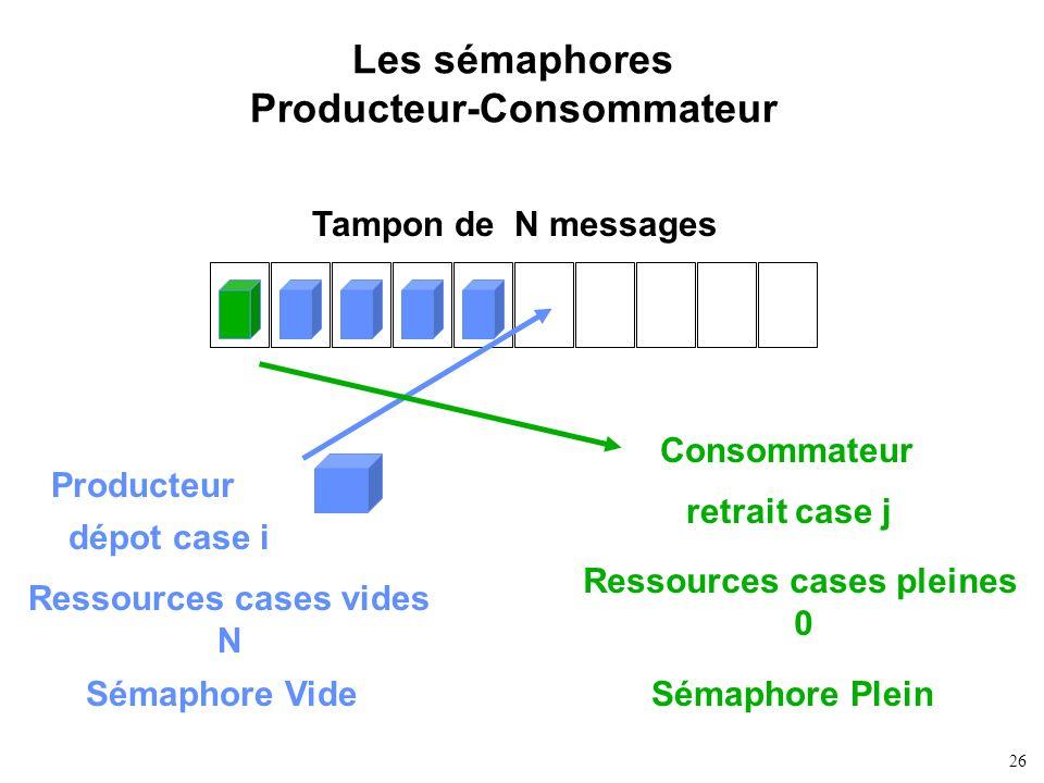 26 Les sémaphores Producteur-Consommateur Tampon de N messages Producteur Consommateur Ressources cases vides N Ressources cases pleines 0 Sémaphore V