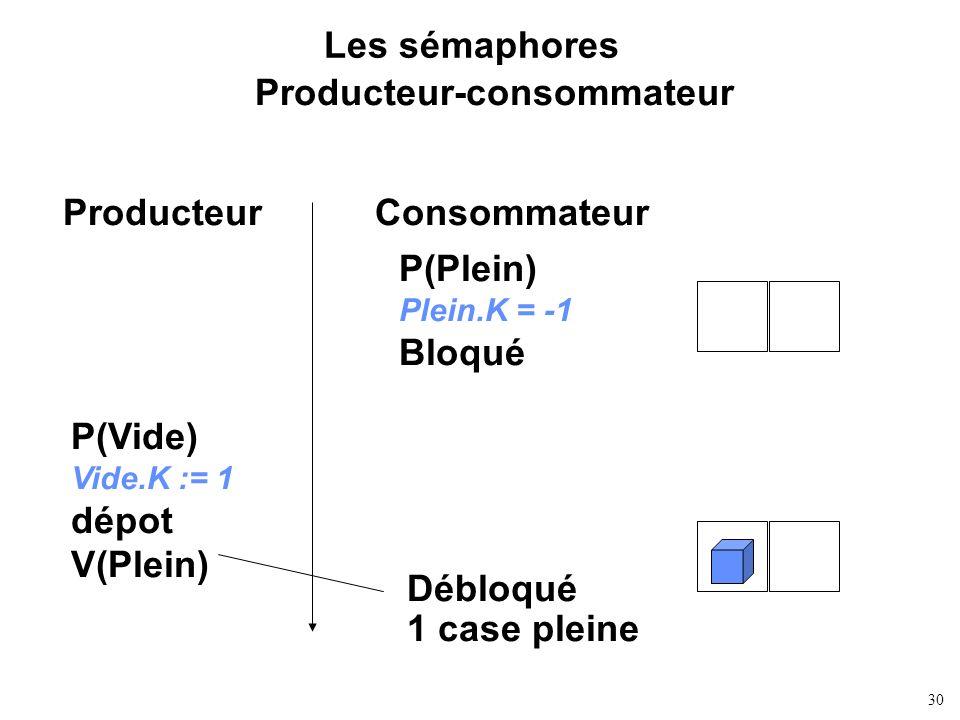 30 Les sémaphores Producteur-consommateur ProducteurConsommateur P(Plein) Plein.K = -1 Bloqué P(Vide) Vide.K := 1 dépot V(Plein) Débloqué 1 case plein