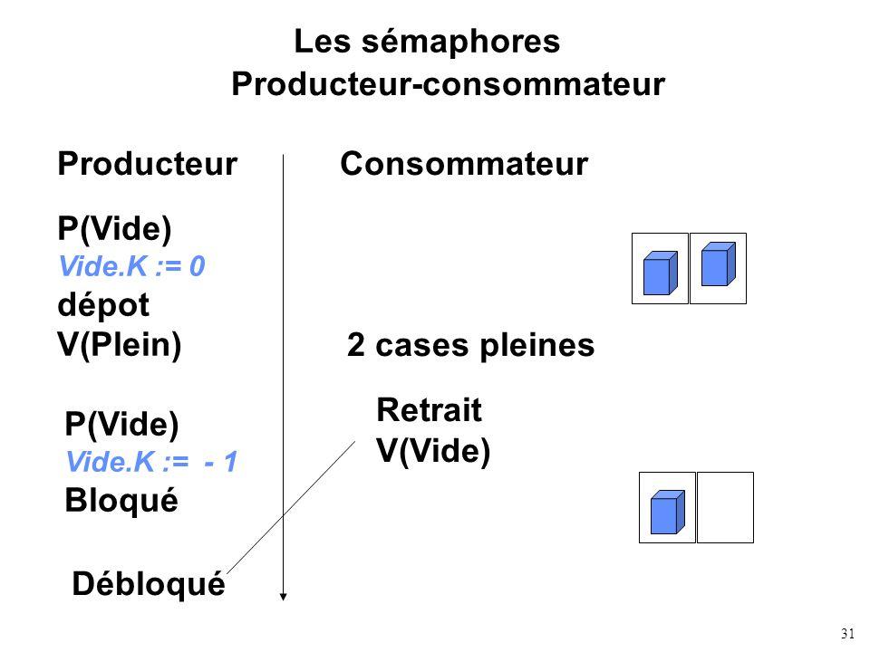 31 Les sémaphores Producteur-consommateur ProducteurConsommateur P(Vide) Vide.K := 0 dépot V(Plein) 2 cases pleines P(Vide) Vide.K := - 1 Bloqué Retra