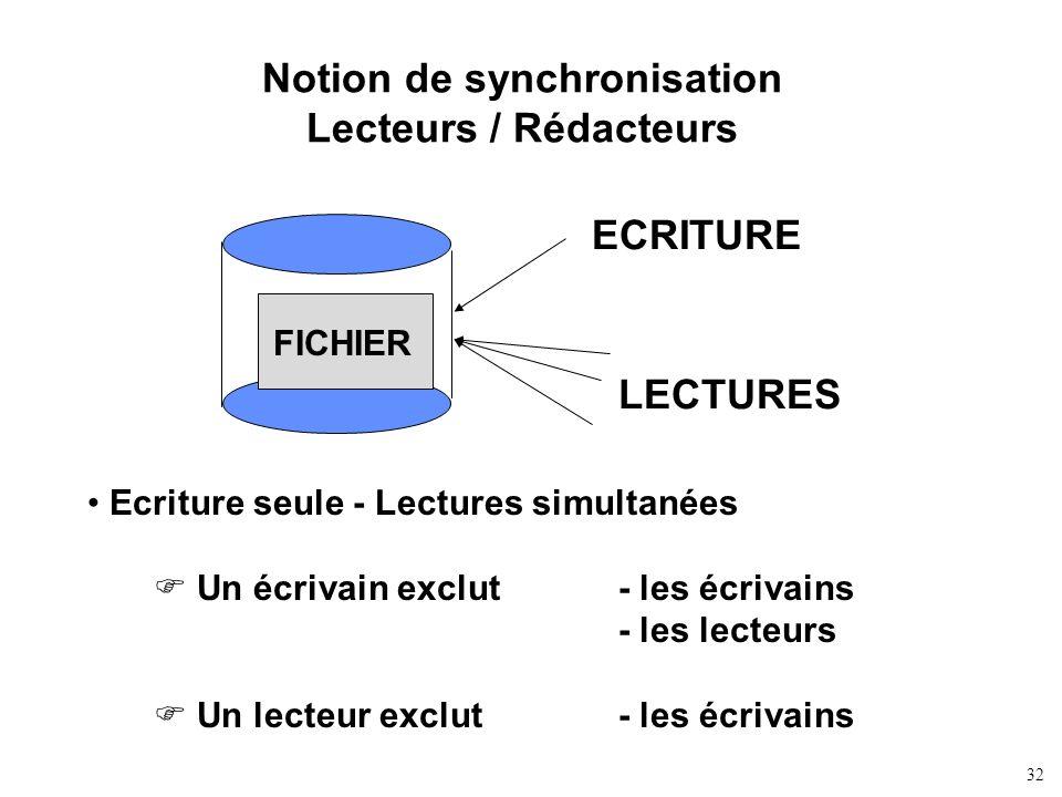 32 Notion de synchronisation Lecteurs / Rédacteurs Ecriture seule - Lectures simultanées Un écrivain exclut - les écrivains - les lecteurs Un lecteur