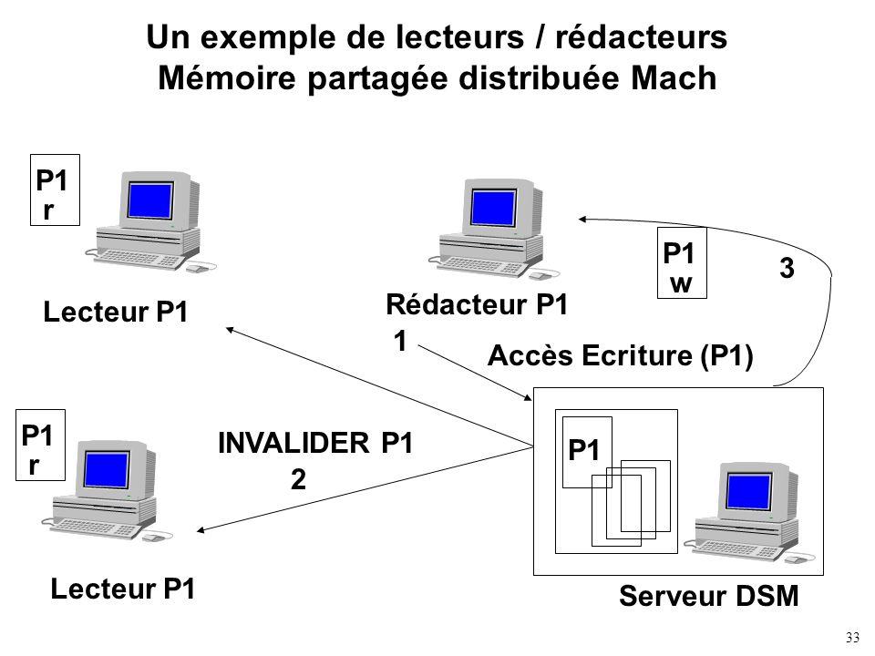 33 Un exemple de lecteurs / rédacteurs Mémoire partagée distribuée Mach Serveur DSM P1 Lecteur P1 Rédacteur P1 Accès Ecriture (P1) INVALIDER P1 P1 r r