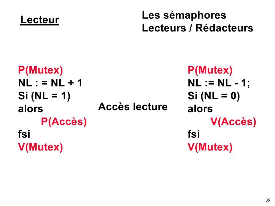 39 Lecteur Les sémaphores Lecteurs / Rédacteurs P(Mutex) NL : = NL + 1 Si (NL = 1) alors P(Accès) fsi V(Mutex) P(Mutex) NL := NL - 1; Si (NL = 0) alor