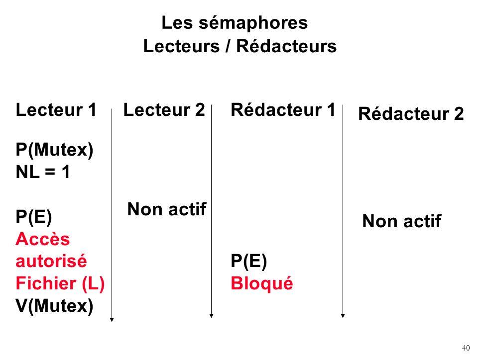 40 Les sémaphores Lecteurs / Rédacteurs Lecteur 1Rédacteur 1Lecteur 2 Rédacteur 2 P(Mutex) NL = 1 P(E) Accès autorisé Fichier (L) V(Mutex) P(E) Bloqué