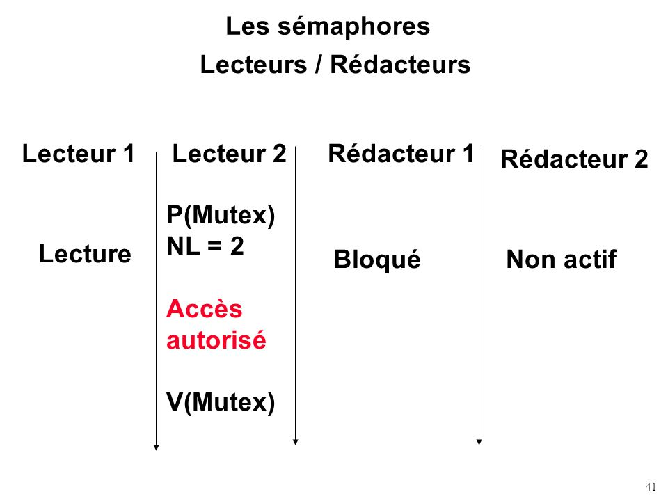 41 Les sémaphores Lecteurs / Rédacteurs Lecteur 1Rédacteur 1Lecteur 2 Rédacteur 2 P(Mutex) NL = 2 Accès autorisé V(Mutex) Lecture BloquéNon actif