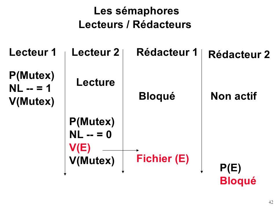 42 Les sémaphores Lecteurs / Rédacteurs Lecteur 1Rédacteur 1Lecteur 2 Rédacteur 2 P(Mutex) NL -- = 1 V(Mutex) BloquéNon actif P(Mutex) NL -- = 0 V(E)