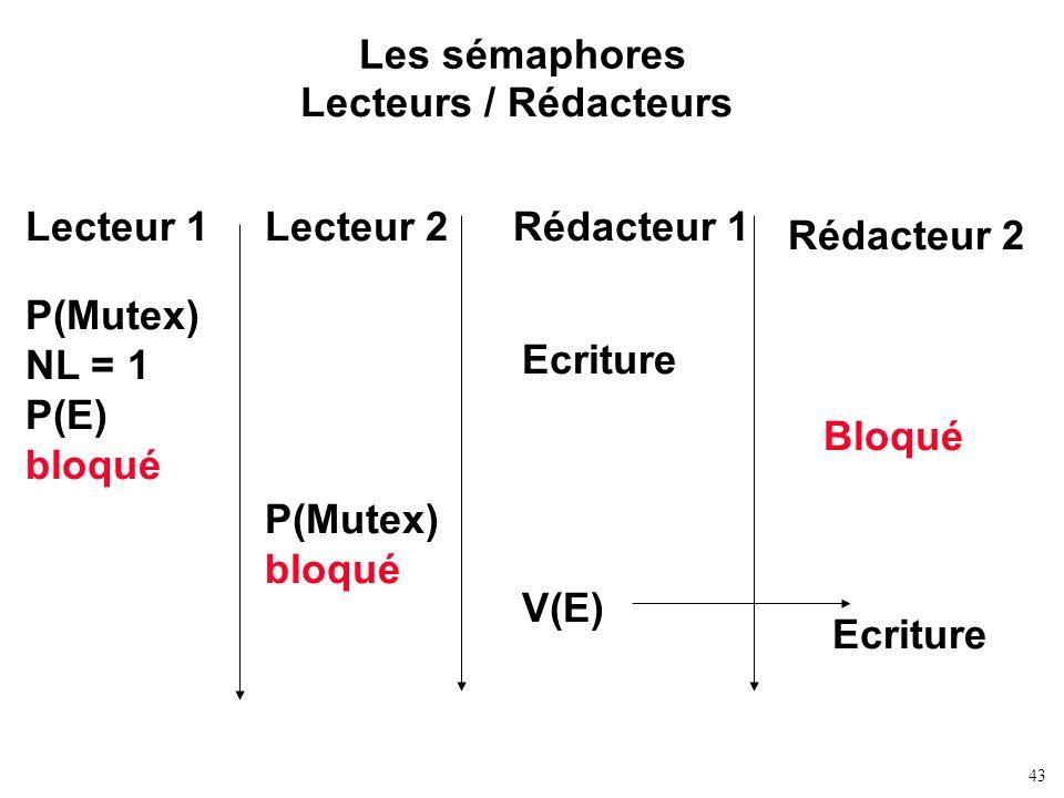 43 Les sémaphores Lecteurs / Rédacteurs Lecteur 1Rédacteur 1Lecteur 2 Rédacteur 2 Bloqué Ecriture V(E) Ecriture P(Mutex) NL = 1 P(E) bloqué P(Mutex) b