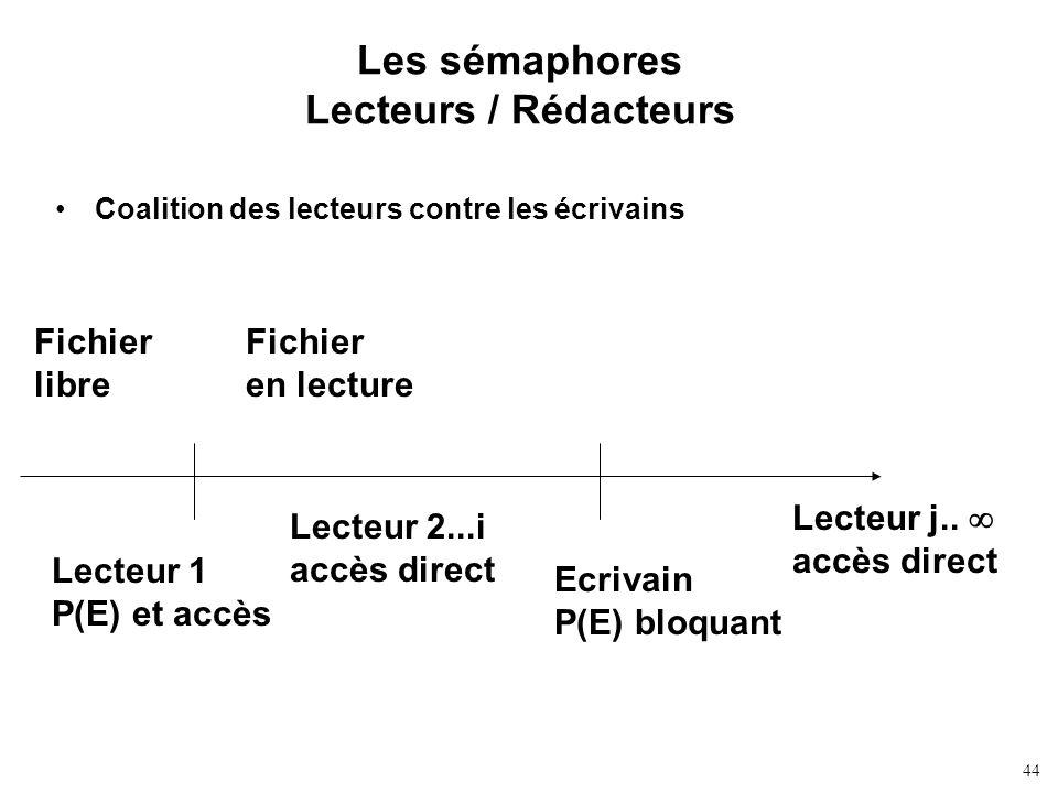 44 Les sémaphores Lecteurs / Rédacteurs Coalition des lecteurs contre les écrivains Lecteur 1 P(E) et accès Lecteur 2...i accès direct Ecrivain P(E) b