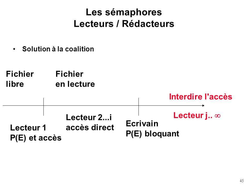 45 Les sémaphores Lecteurs / Rédacteurs Solution à la coalition Fichier libre Lecteur 1 P(E) et accès Lecteur 2...i accès direct Ecrivain P(E) bloquan