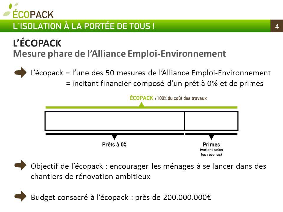 4 Lécopack = lune des 50 mesures de lAlliance Emploi-Environnement = incitant financier composé dun prêt à 0% et de primes Objectif de lécopack : enco