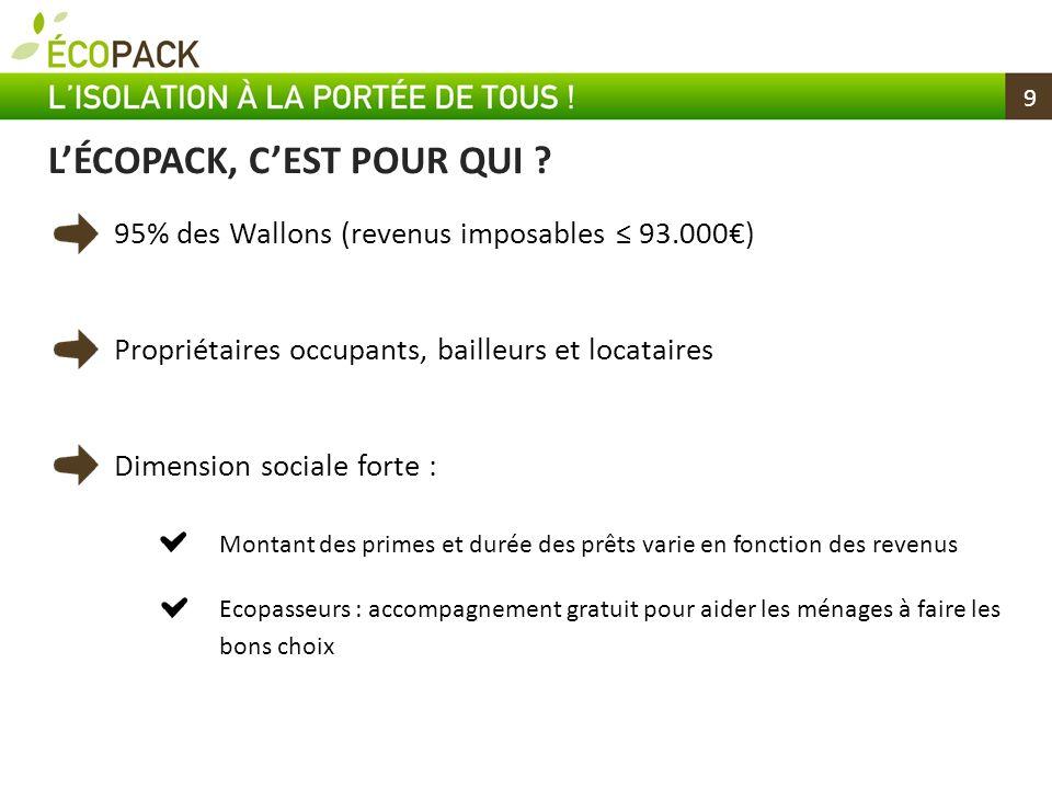 9 95% des Wallons (revenus imposables 93.000) Propriétaires occupants, bailleurs et locataires Dimension sociale forte : Montant des primes et durée d