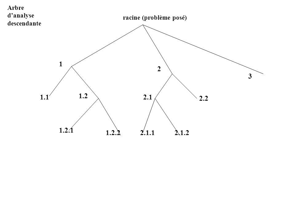 Arbre danalyse descendante racine (problème posé) 1 2 3 1.1 1.2 1.2.1 1.2.2 2.1 2.2 2.1.12.1.2