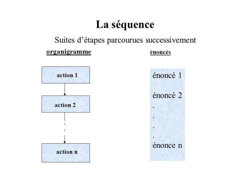 La séquence Suites détapes parcourues successivement action 1 action 2 action n organigramme énoncés énoncé 1 énoncé 2. énonce n