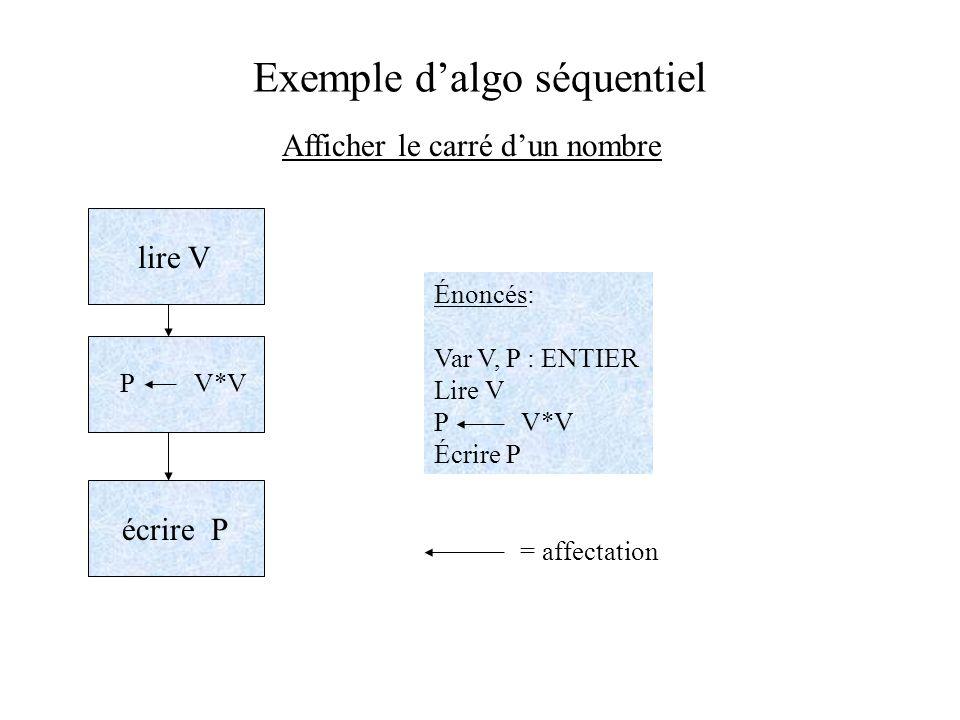 Exemple dalgo séquentiel Afficher le carré dun nombre lire V P V*V écrire P Énoncés: Var V, P : ENTIER Lire V P V*V Écrire P = affectation