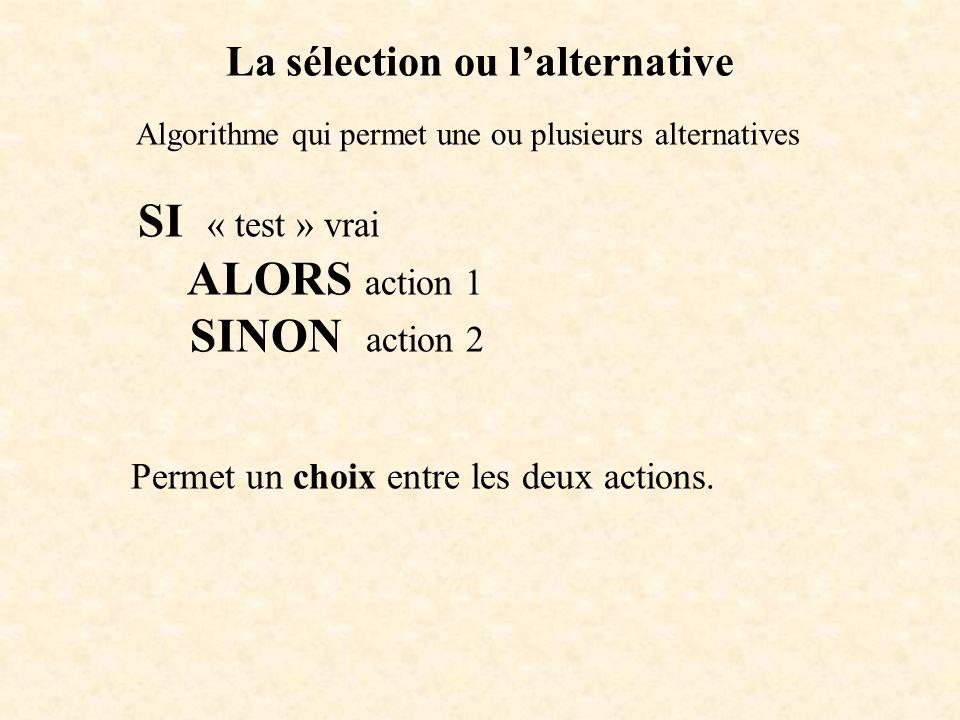 La sélection ou lalternative Algorithme qui permet une ou plusieurs alternatives SI « test » vrai ALORS action 1 SINON action 2 Permet un choix entre