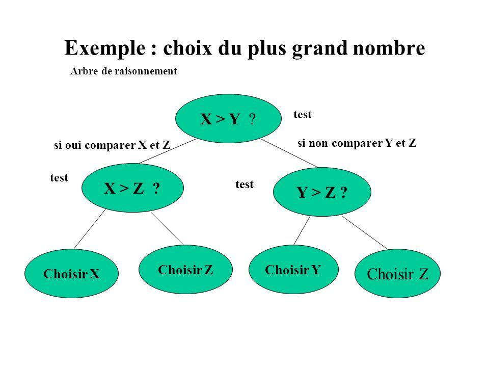 Exemple : choix du plus grand nombre X > Y ? X > Z ? Y > Z ? Choisir X Choisir ZChoisir Y Choisir Z test si non comparer Y et Z si oui comparer X et Z