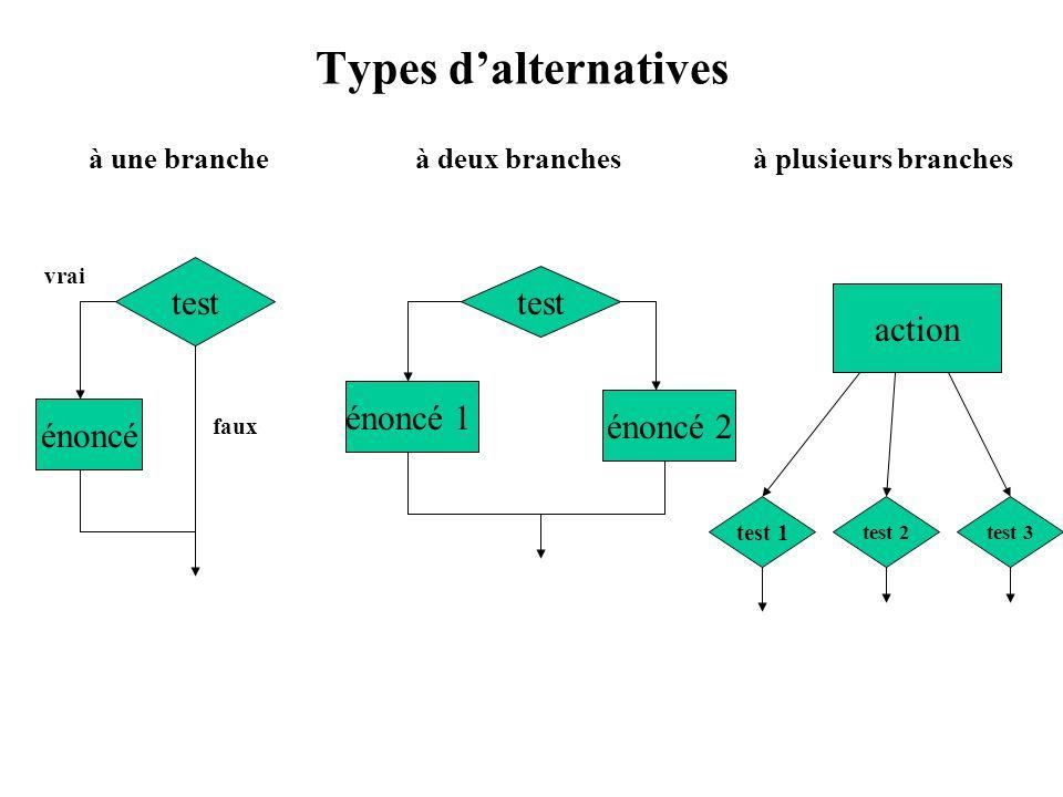 Types dalternatives à une branche à deux branches à plusieurs branches test test 1 test énoncé vrai faux énoncé 1 énoncé 2 action test 2test 3