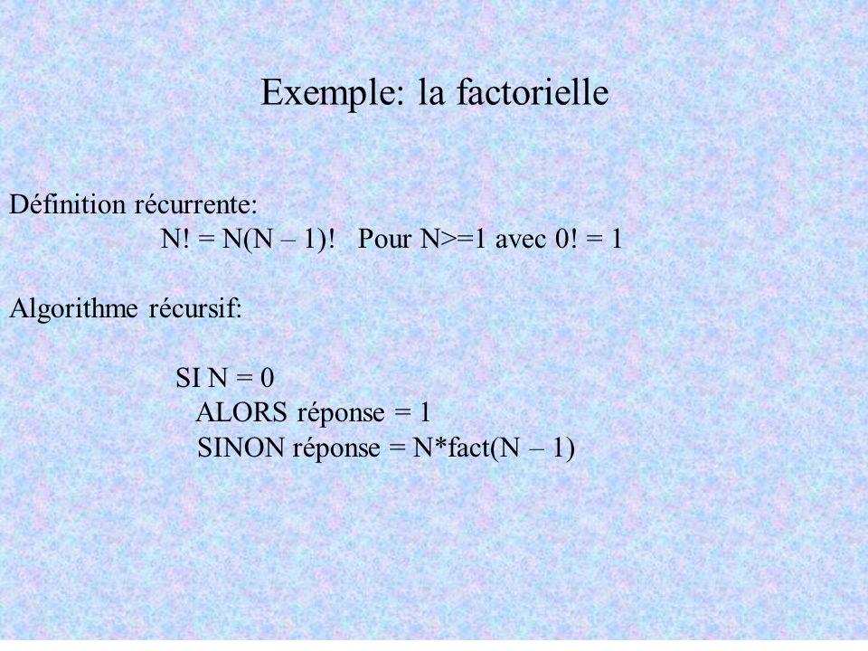 Exemple: la factorielle Définition récurrente: N! = N(N – 1)! Pour N>=1 avec 0! = 1 Algorithme récursif: SI N = 0 ALORS réponse = 1 SINON réponse = N*