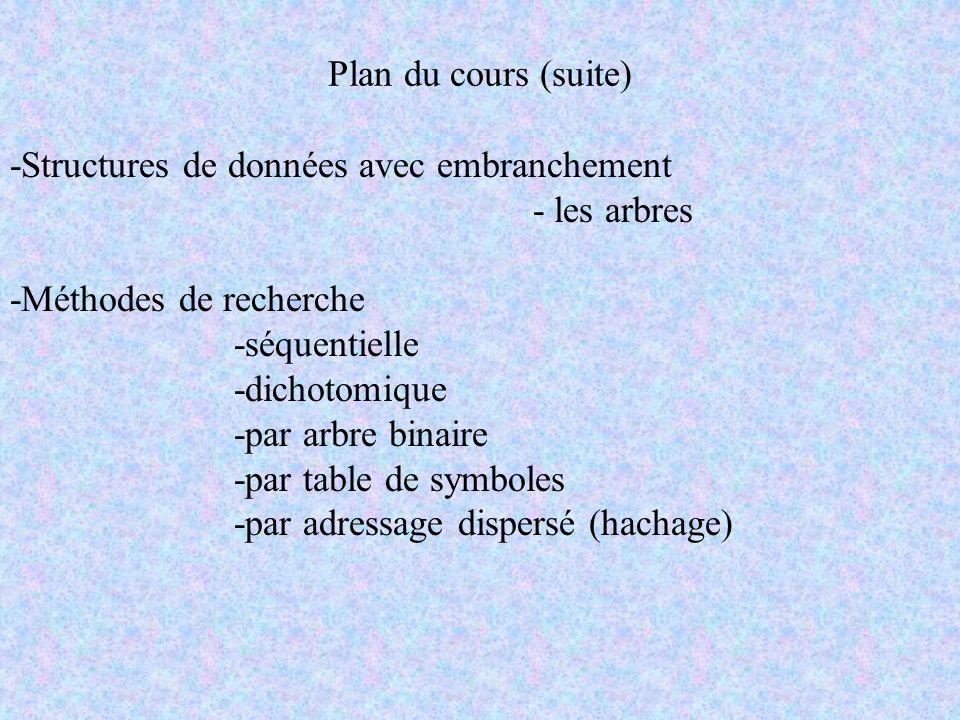 Plan du cours (suite) -Structures de données avec embranchement - les arbres -Méthodes de recherche -séquentielle -dichotomique -par arbre binaire -pa