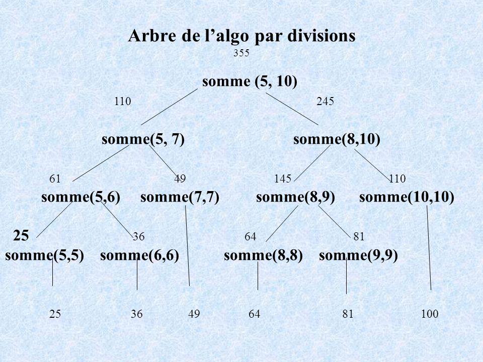 Arbre de lalgo par divisions 355 somme (5, 10) 110 245 somme(5, 7) somme(8,10) 61 49 145 110 somme(5,6) somme(7,7) somme(8,9) somme(10,10) 25 36 64 81