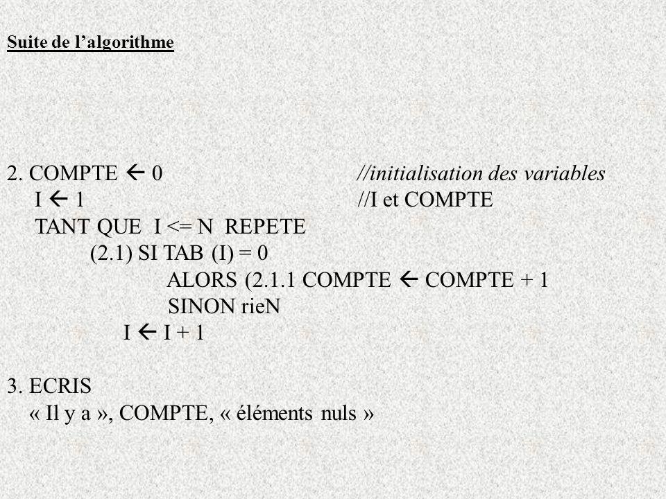 Suite de lalgorithme 2. COMPTE 0 //initialisation des variables I 1 //I et COMPTE TANT QUE I <= N REPETE (2.1) SI TAB (I) = 0 ALORS (2.1.1 COMPTE COMP