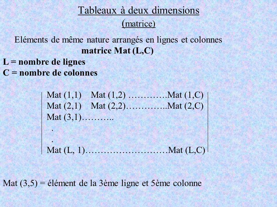 Tableaux à deux dimensions ( matrice) Eléments de même nature arrangés en lignes et colonnes matrice Mat (L,C) L = nombre de lignes C = nombre de colo