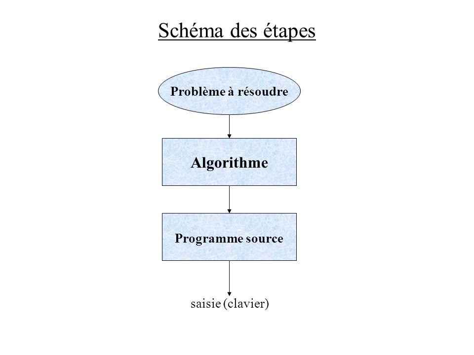 Schéma des étapes Problème à résoudre Algorithme Programme source saisie (clavier)