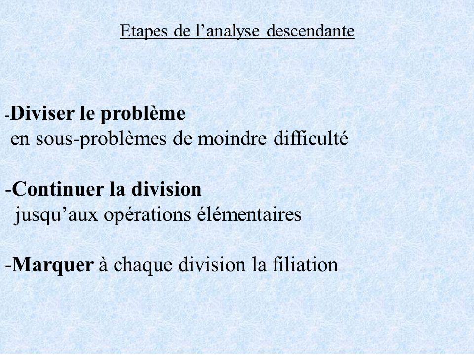Etapes de lanalyse descendante - Diviser le problème en sous-problèmes de moindre difficulté -Continuer la division jusquaux opérations élémentaires -
