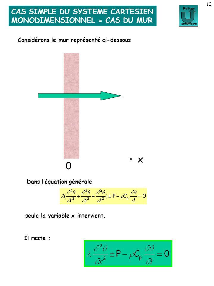 10 Cas du mur Retour sommaire 0 x seule la variable x intervient. Il reste : Dans léquation générale Considérons le mur représenté ci-dessous CAS SIMP