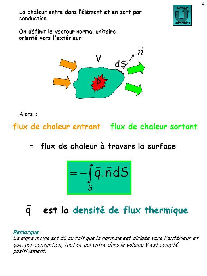 4 Retour sommaire V P dS On définit le vecteur normal unitaire orienté vers l'extérieur flux de chaleur entrant - flux de chaleur sortant = flux de ch