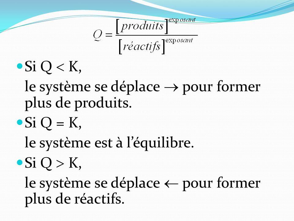 Si Q K, le système se déplace pour former plus de produits. Si Q = K, le système est à léquilibre. Si Q K, le système se déplace pour former plus de r