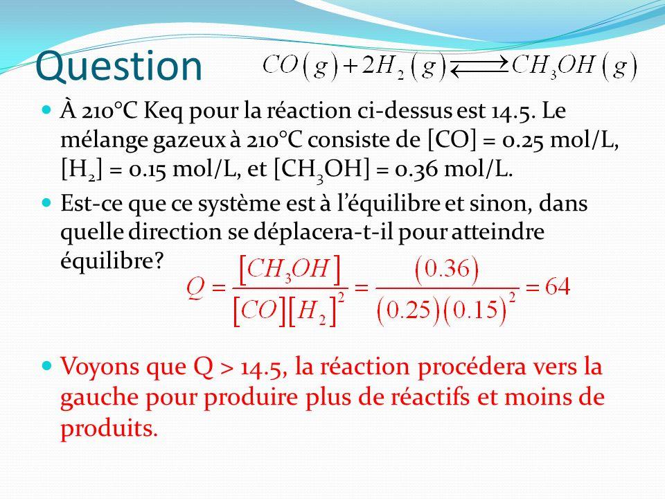 Question À 210°C Keq pour la réaction ci-dessus est 14.5. Le mélange gazeux à 210°C consiste de [CO] = 0.25 mol/L, [H 2 ] = 0.15 mol/L, et [CH 3 OH] =