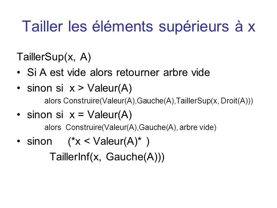 Tailler les éléments supérieurs à x TaillerSup(x, A) Si A est vide alors retourner arbre vide sinon si x > Valeur(A) alors Construire(Valeur(A),Gauche