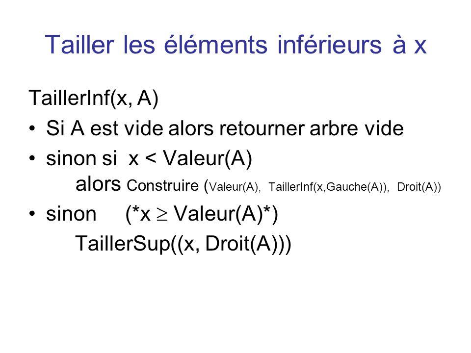 Tailler les éléments inférieurs à x TaillerInf(x, A) Si A est vide alors retourner arbre vide sinon si x < Valeur(A) alors Construire ( Valeur(A), Tai
