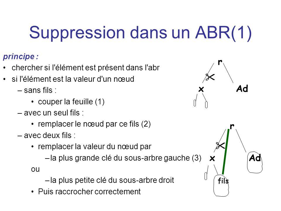 Suppression dans un ABR(1) principe : chercher si l'élément est présent dans l'abr si l'élément est la valeur d'un nœud –sans fils : couper la feuille