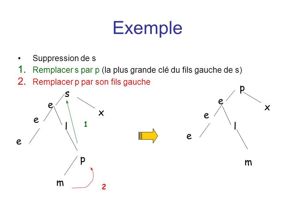 Exemple Suppression de s 1. Remplacer s par p (la plus grande clé du fils gauche de s) 2. Remplacer p par son fils gauche e e e s x l p m l e e e p m