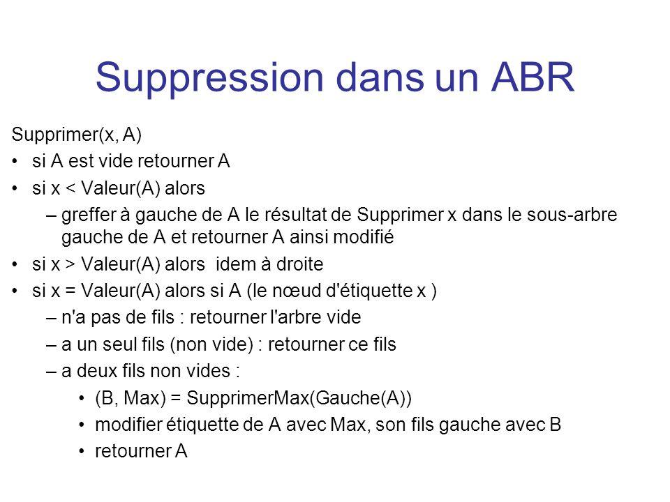 Suppression dans un ABR Supprimer(x, A) si A est vide retourner A si x < Valeur(A) alors –greffer à gauche de A le résultat de Supprimer x dans le sou