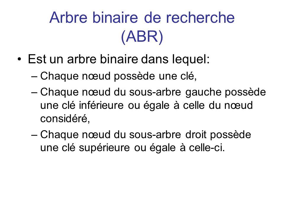 Arbre binaire de recherche (ABR) Est un arbre binaire dans lequel: –Chaque nœud possède une clé, –Chaque nœud du sous-arbre gauche possède une clé inf