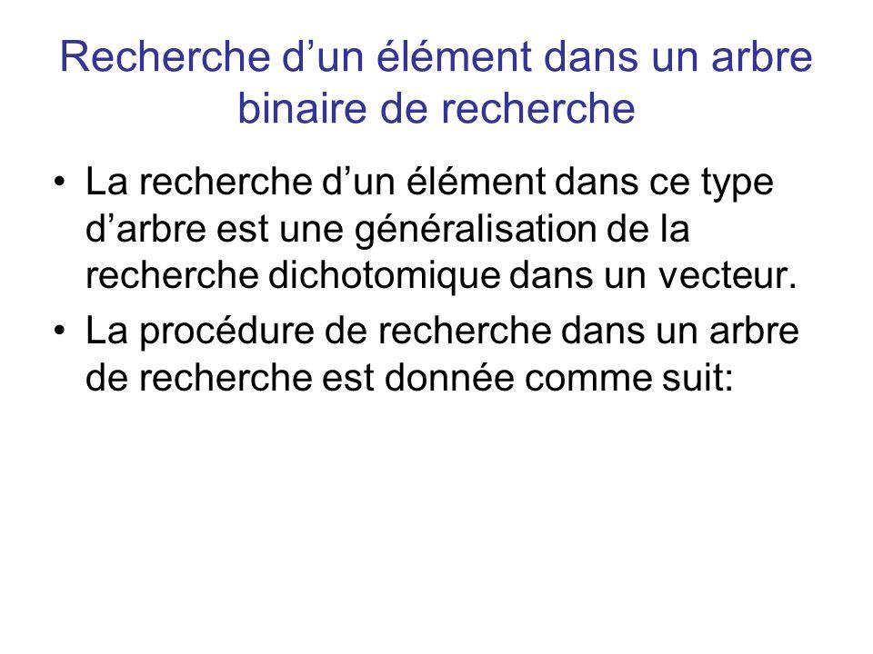 Recherche dun élément dans un arbre binaire de recherche La recherche dun élément dans ce type darbre est une généralisation de la recherche dichotomi