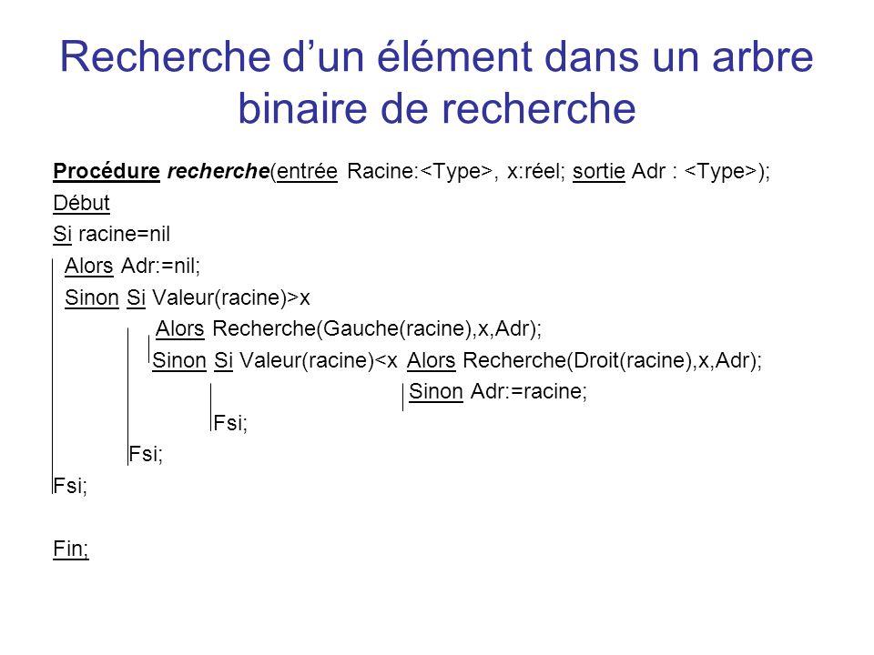 Recherche dun élément dans un arbre binaire de recherche Procédure recherche(entrée Racine:, x:réel; sortie Adr : ); Début Si racine=nil Alors Adr:=ni