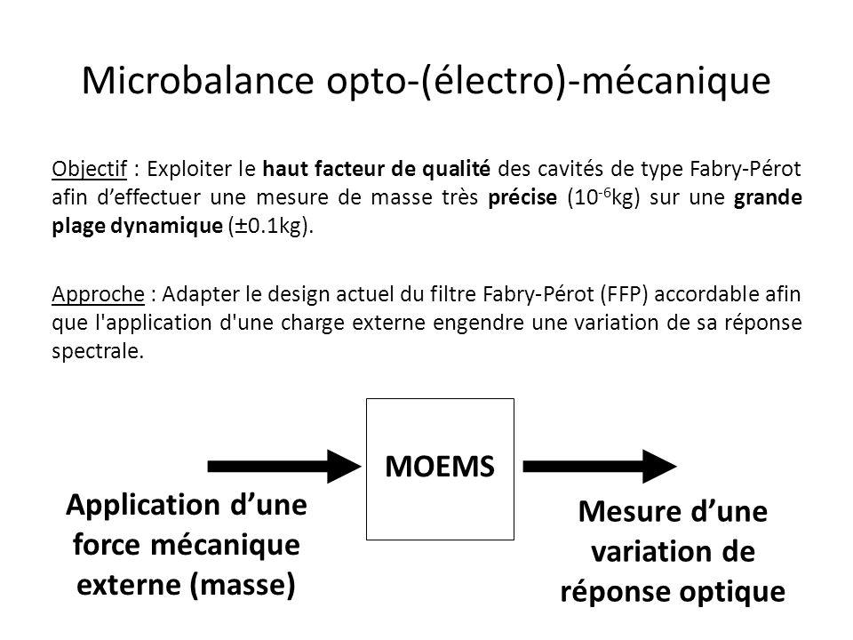 Microbalance opto-(électro)-mécanique Objectif : Exploiter le haut facteur de qualité des cavités de type Fabry-Pérot afin deffectuer une mesure de masse très précise (10 -6 kg) sur une grande plage dynamique (±0.1kg).