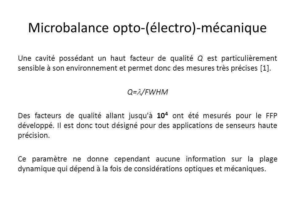 Microbalance opto-(électro)-mécanique Une cavité possédant un haut facteur de qualité Q est particulièrement sensible à son environnement et permet do