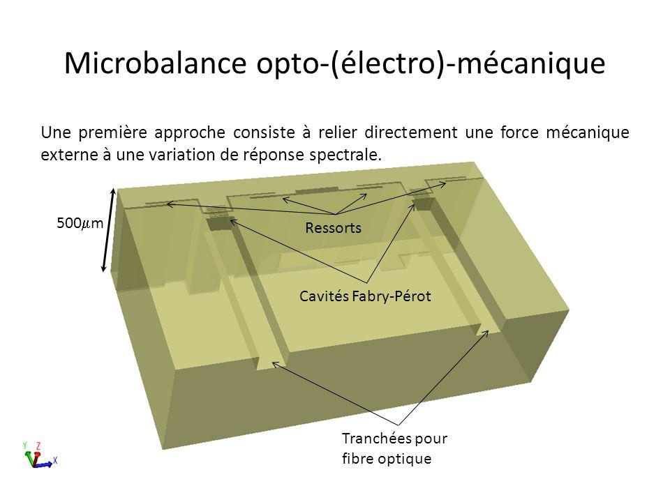 Ressorts Tranchées pour fibre optique Cavités Fabry-Pérot 500 m Microbalance opto-(électro)-mécanique Une première approche consiste à relier directement une force mécanique externe à une variation de réponse spectrale.