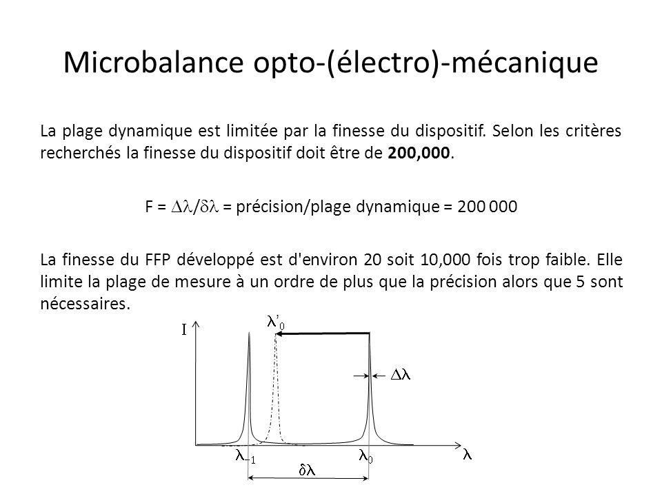 Microbalance opto-(électro)-mécanique La plage dynamique est limitée par la finesse du dispositif. Selon les critères recherchés la finesse du disposi