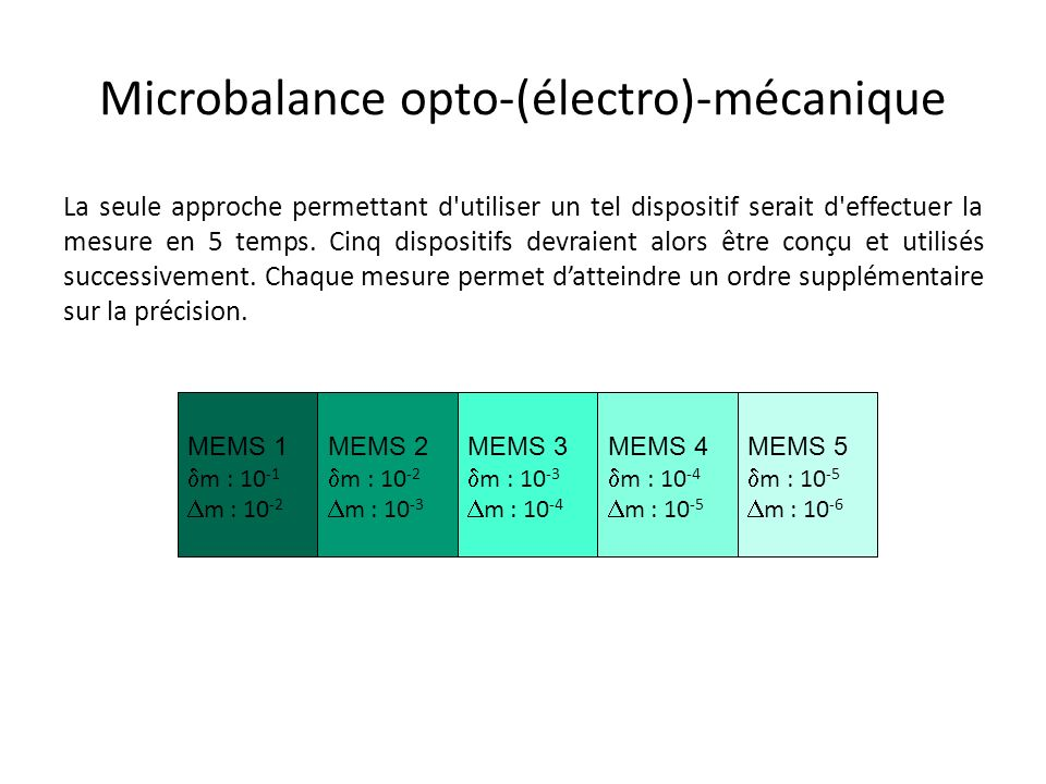 Microbalance opto-(électro)-mécanique La seule approche permettant d'utiliser un tel dispositif serait d'effectuer la mesure en 5 temps. Cinq disposit
