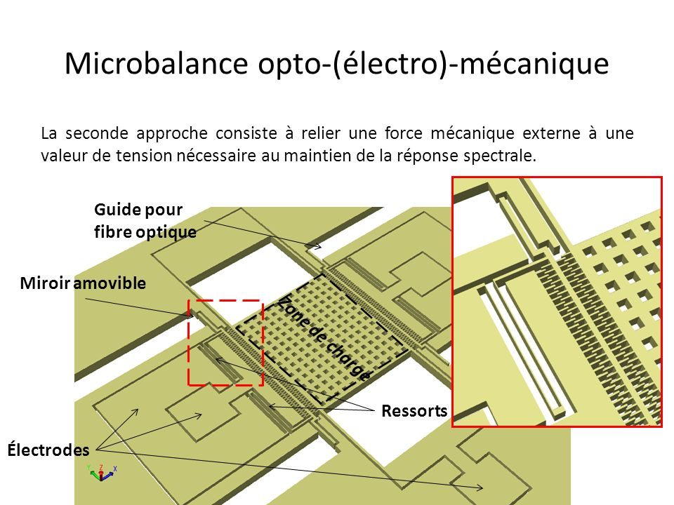 Microbalance opto-(électro)-mécanique La seconde approche consiste à relier une force mécanique externe à une valeur de tension nécessaire au maintien de la réponse spectrale.