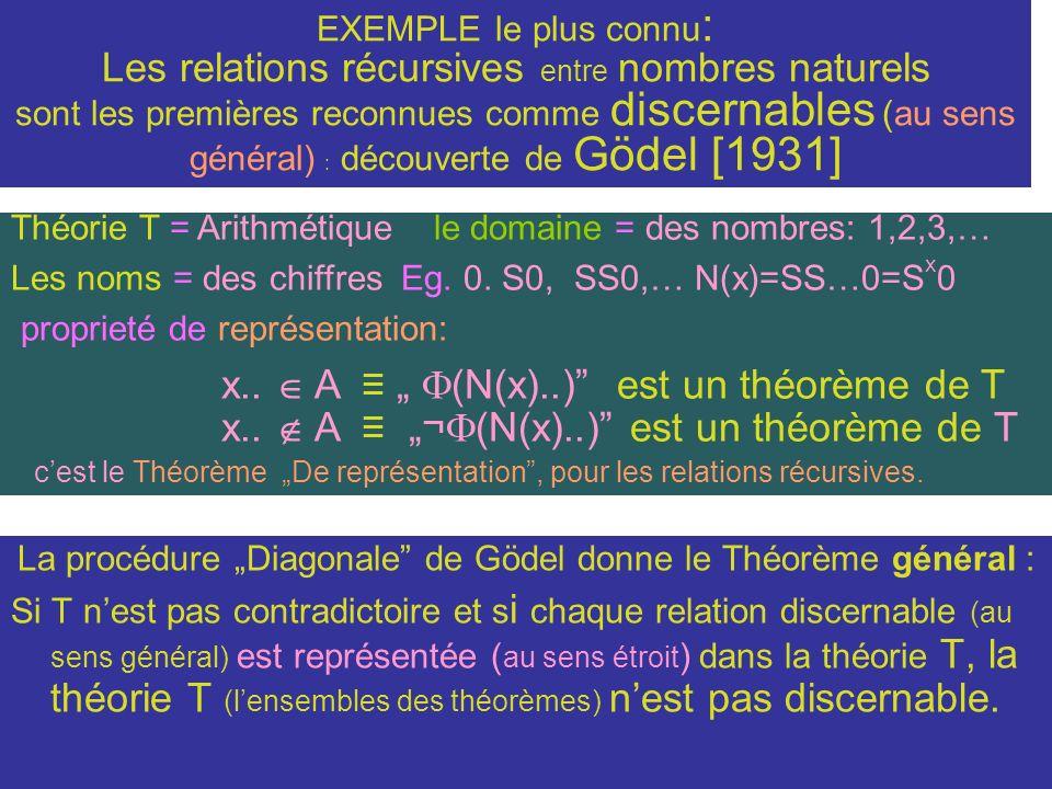 EXEMPLE le plus connu : Les relations récursives entre nombres naturels sont les premières reconnues comme discernables (au sens général) : découverte de Gödel [1931] La procédure Diagonale de Gödel donne le Théorème général : Si T nest pas contradictoire et s i chaque relation discernable (au sens général) est représentée ( au sens étroit ) dans la théorie T, la théorie T (lensembles des théorèmes) nest pas discernable.