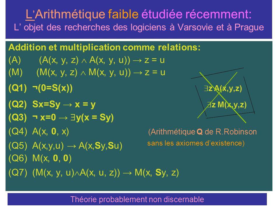 Les Relations Récursives / Discernables Définition inductive GR = La plus petite classe qui: Contient 4 éléments initiaux: 0, 1 et deux relations: Addition et Multiplication et close pour les d é finitions utilisant: I.