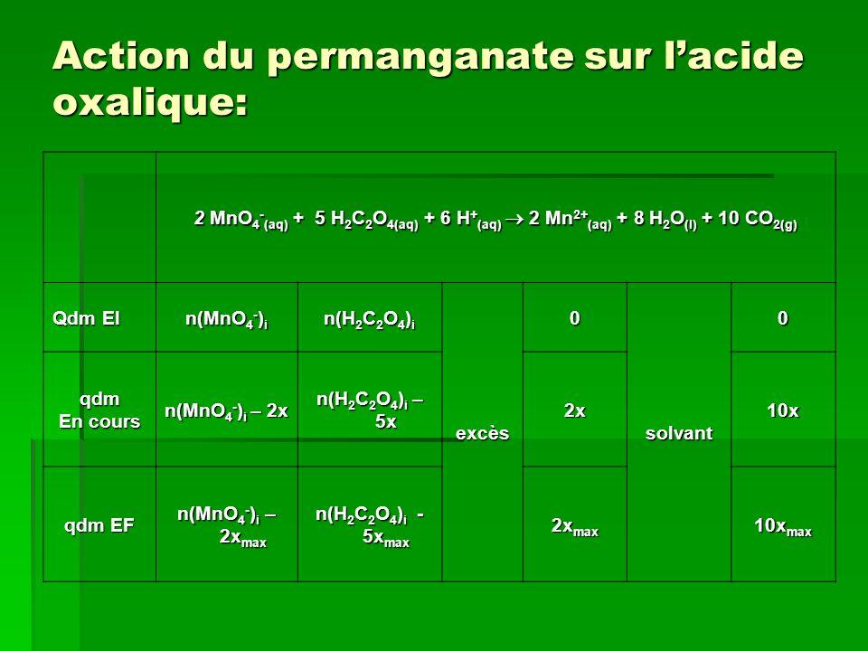 Action du permanganate sur lacide oxalique: 2 MnO 4 - (aq) + 5 H 2 C 2 O 4(aq) + 6 H + (aq) 2 Mn 2+ (aq) + 8 H 2 O (l) + 10 CO 2(g) Qdm EI n(MnO 4 - ) i n(H 2 C 2 O 4 ) i excès 0 solvant 0 qdm En cours n(MnO 4 - ) i – 2x n(H 2 C 2 O 4 ) i – 5x 2x10x qdm EF n(MnO 4 - ) i – 2x max n(H 2 C 2 O 4 ) i - 5x max 2x max 10x max